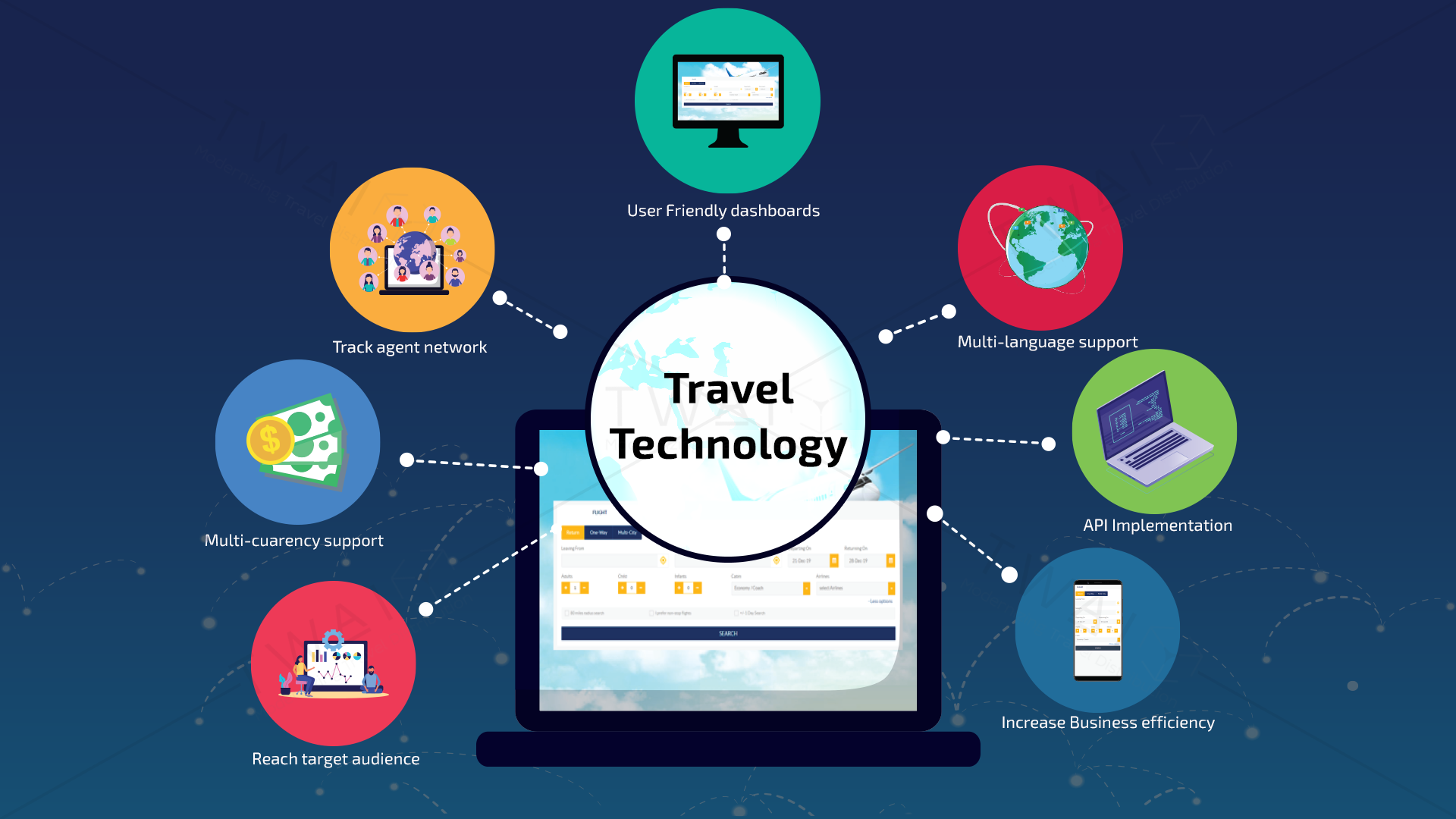 7 ways how travel technology simplifies your business